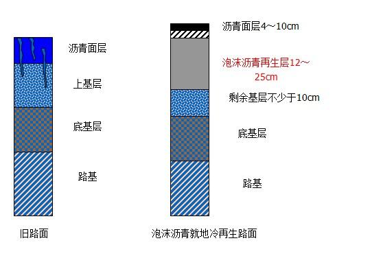 典型的路面结构组合形式下图所示